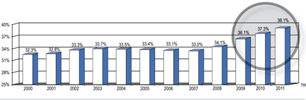 Discount rates, 2000-2011, from the 2012 Noel-Levitz Discount Report