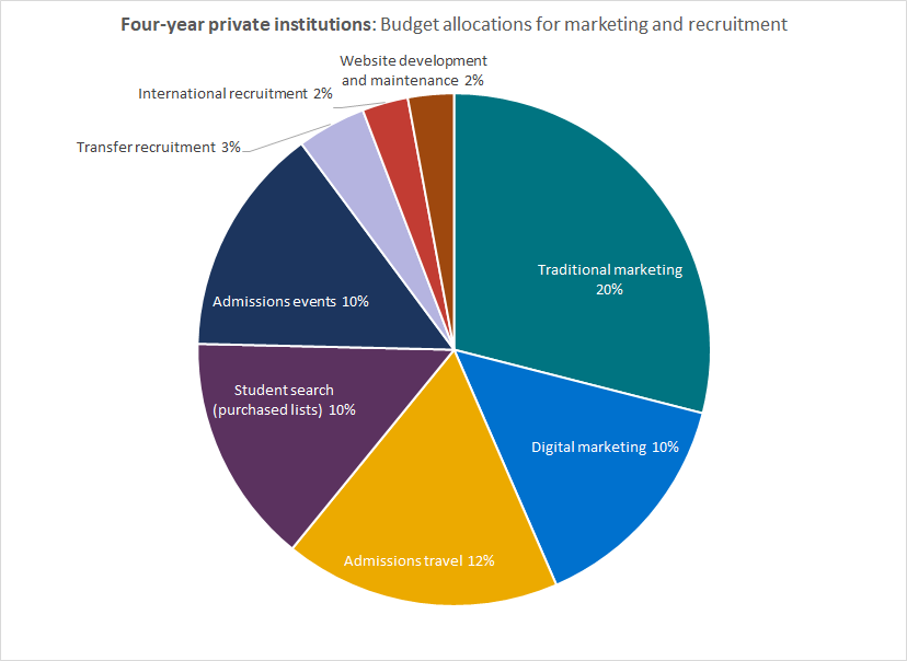 College admissions budgets: allocations for four-year privates