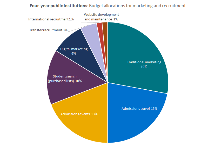 College admissions budgets: Allocations for four-year public institutions