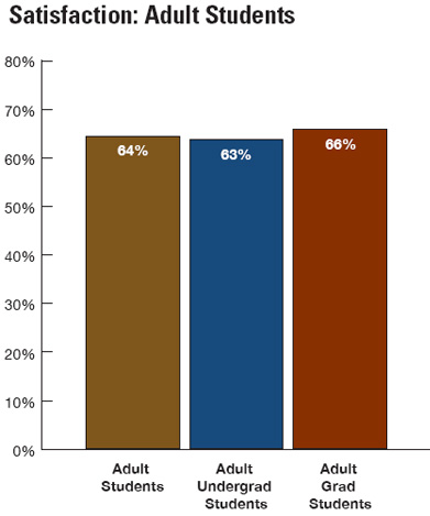 Adult student satisfaction data, 2011