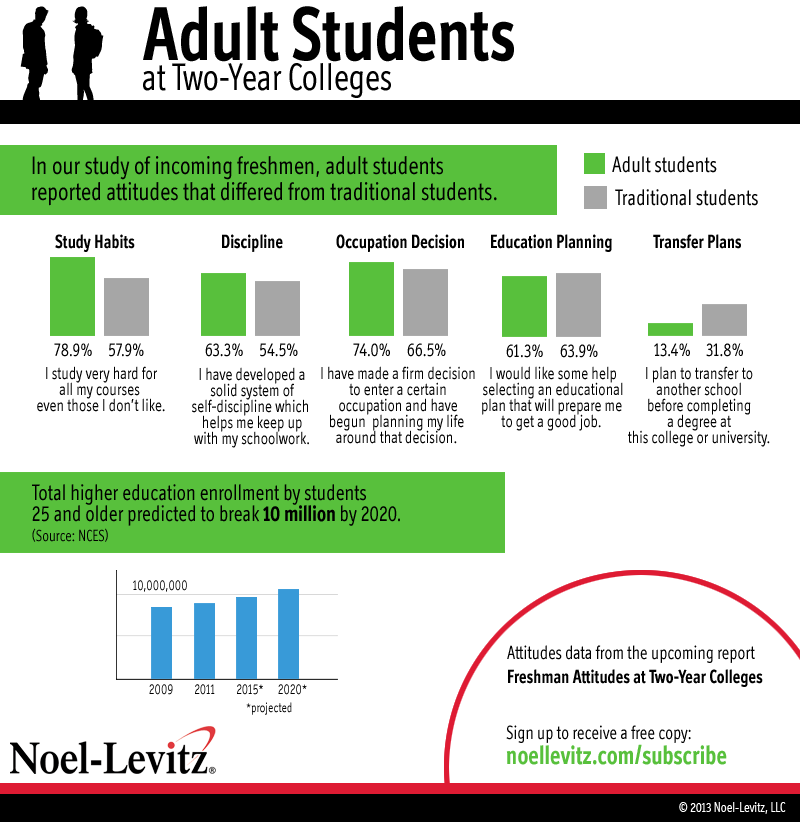 Graphic showing the relative attitudes of surveyed adult college students at two-year higher education institutions versus traditional students from the same survey.