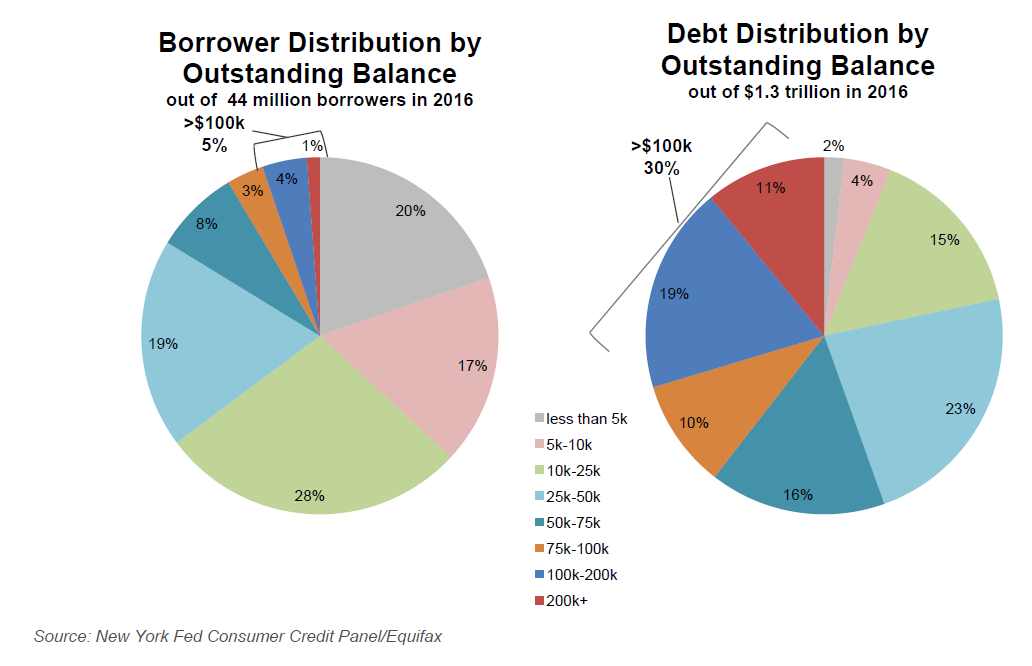 30 percent of total student debt is owed by fewer than 5 percent of students who have more than $100,000 in loans.