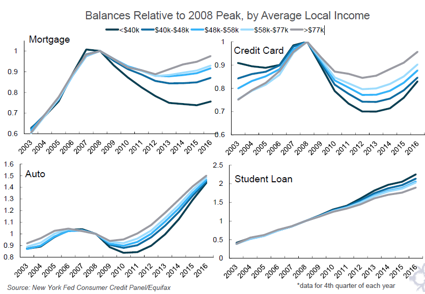 College student loan debt has outpaced debt for mortgages, credit cards, and cars.