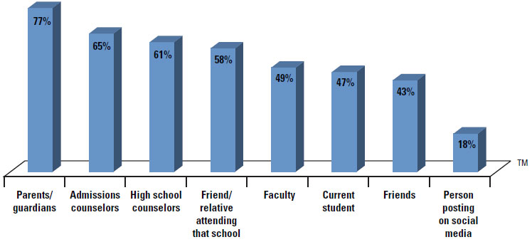 Top influencers on enrollment, according to college-bound high school students (Source: 2013 E-Expectations Report, click to enlarge)