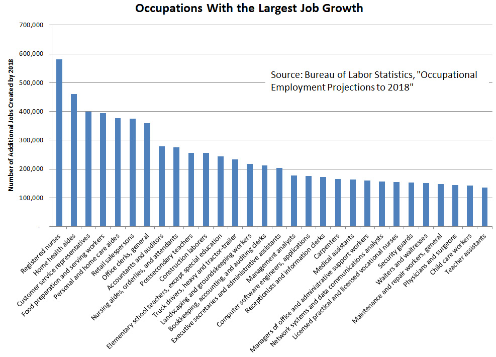 Projections for occupations with the largest job growth through 2018.