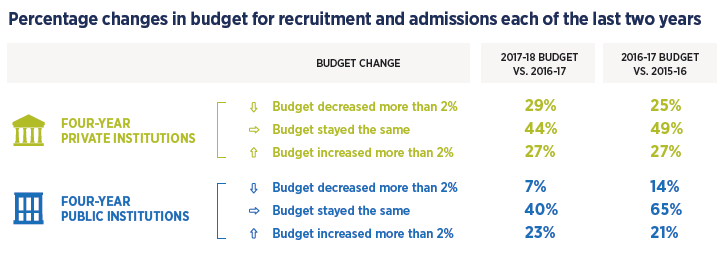 College admissions budgets: Percent change in last two years