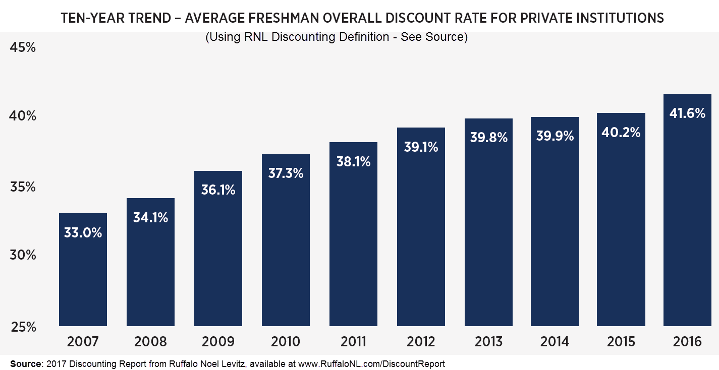 discounting benchmarks: 10-year trend for private colleges and universities