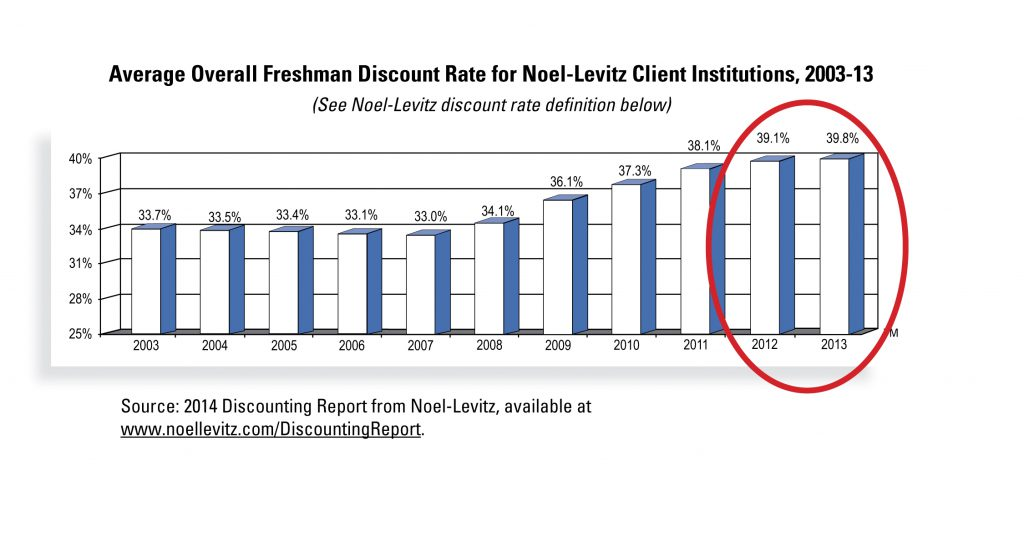 Average overall freshman discount rate for NL insititutions 2003-2012