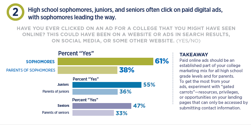 How to engage high school students through digital ads