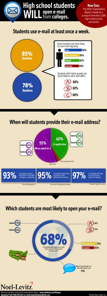 This data shows that high school juniors and seniors say they use e-mail at a high rate, with most students using e-mail at least every week.