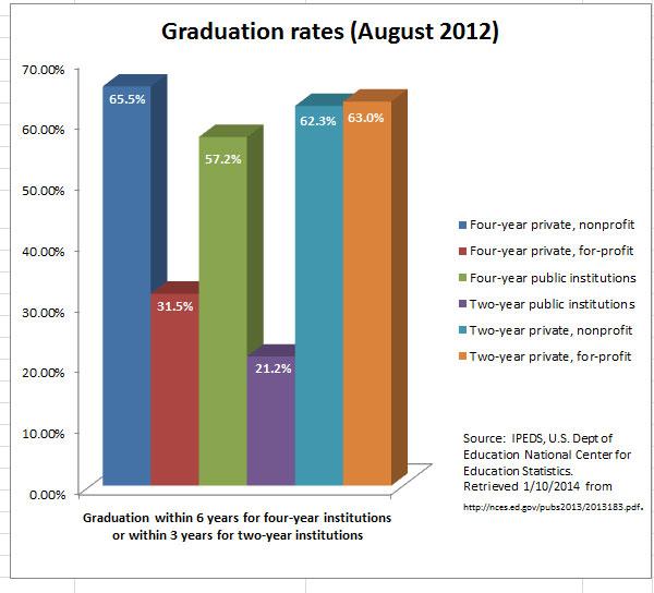 IPEDS graduation rates, August 2012