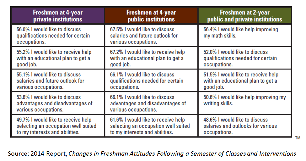 Top five areas in which the freshmen requested assistance
