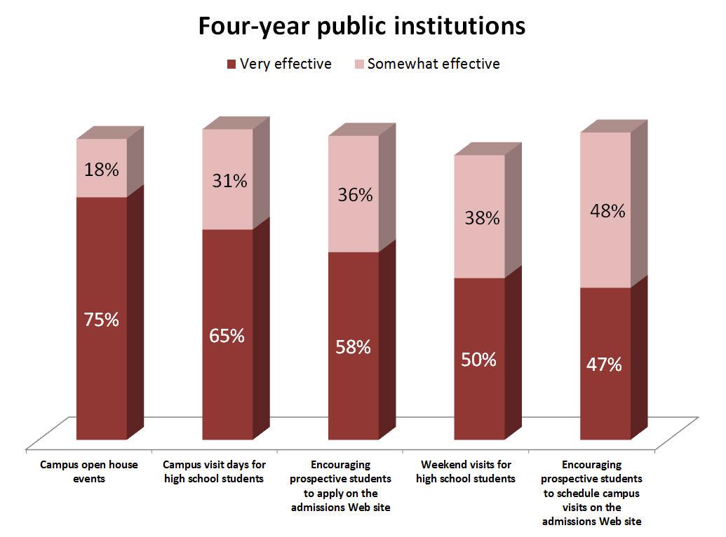 Four-year public institutions