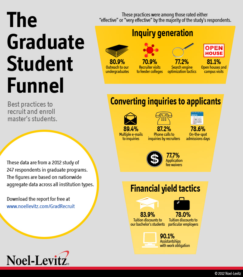 A funnel-shaped graphic that illustrates various practices that have been considered to be effective for higher education graduate student recruitment and marketing.