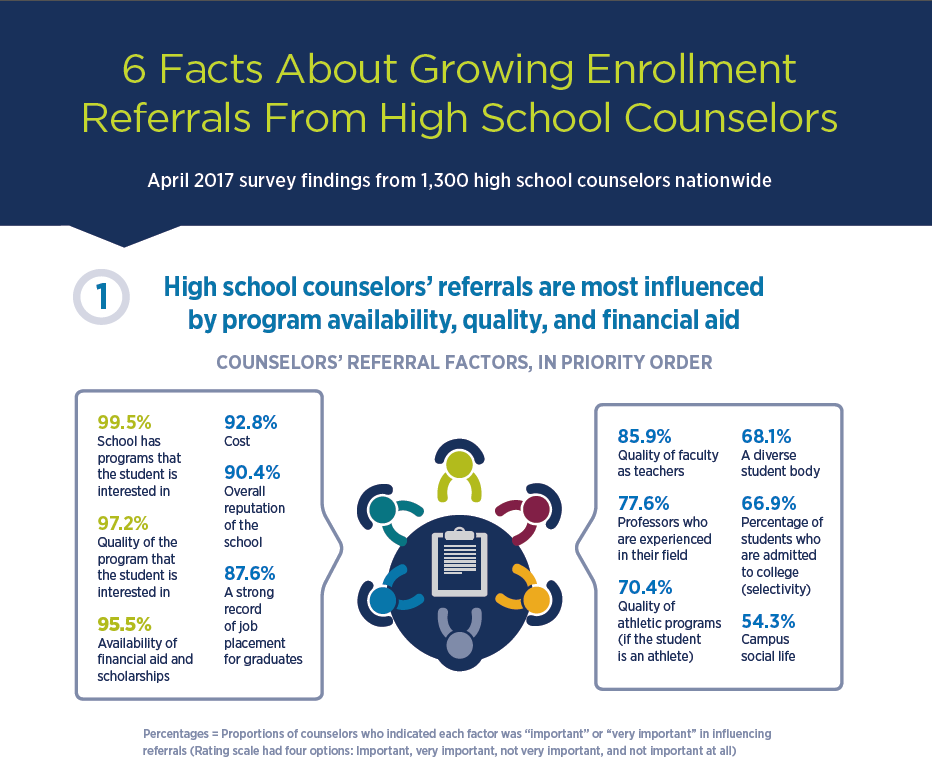 Enrollment referrals: 6 facts