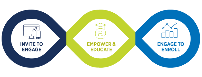 Academic Programs: Put your students on a journey toward enrollment
