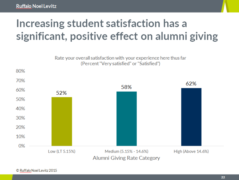 Research shows a the relationship between increased student satisfaction and alumni giving.