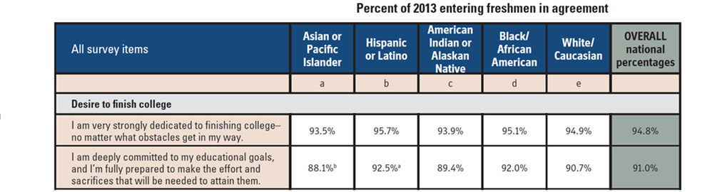 College students of color and desire to graduate with a college degree