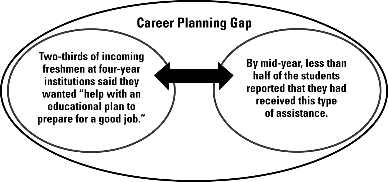 An illustration showing that although a large percentage of students are looking for career planning assistance as they enter college, relatively few receive that help by mid-year.