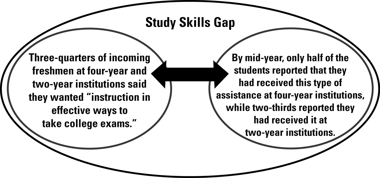 An illustration showing the gap between the number of incoming college students who express interest in receiving help with their study skills and those that actually receive that help by mid-year.