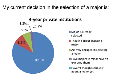 Proportions of second-year college students nationally at four-year private colleges and universities that had settled on a major early in the fall of 2010