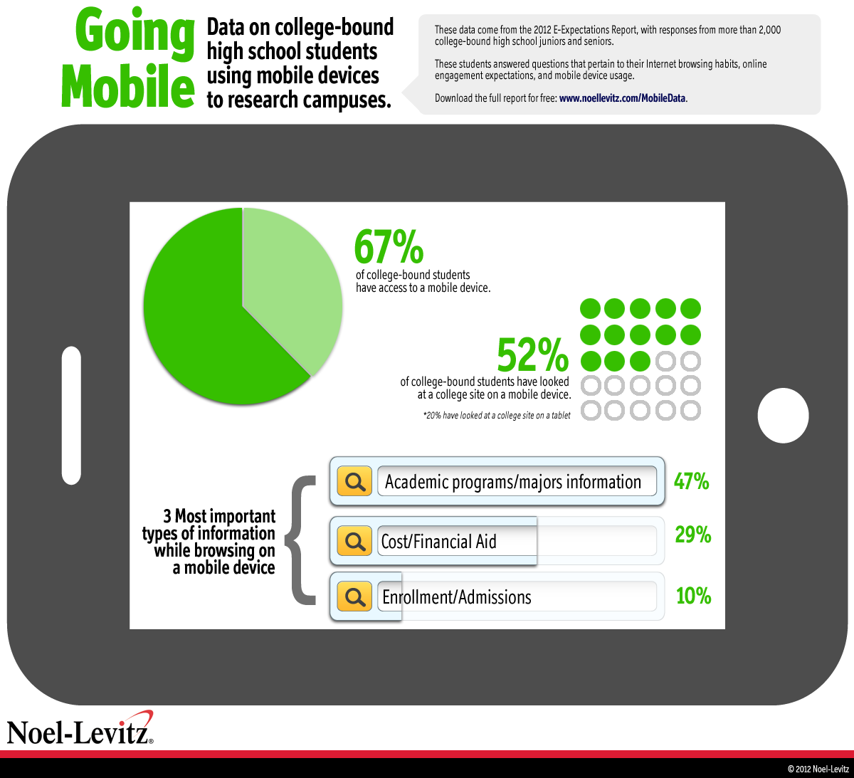 This graphic shows representations for the percentage of prospective college students that say they have access to mobile devices, what percentage say they look at college websites via mobile devices, and what the top types of information they say they're interested in finding via mobile.