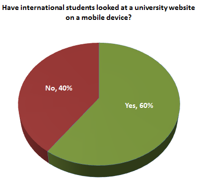 Web use findings from a survey conducted by Noel-Levitz and CollegeWeekLive of nearly 2,500 prospective international students from 164 countries around the world.