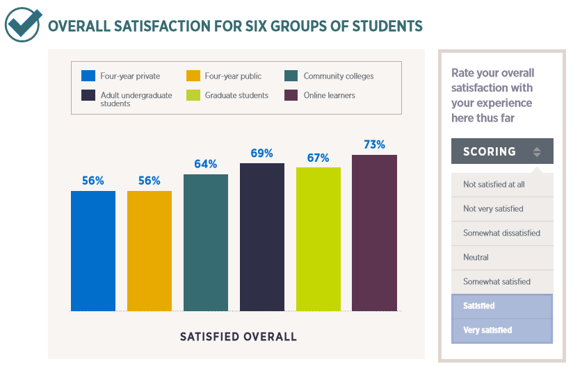 Nontraditional student satisfaction data