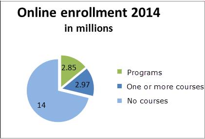 Online Enrollment 2014