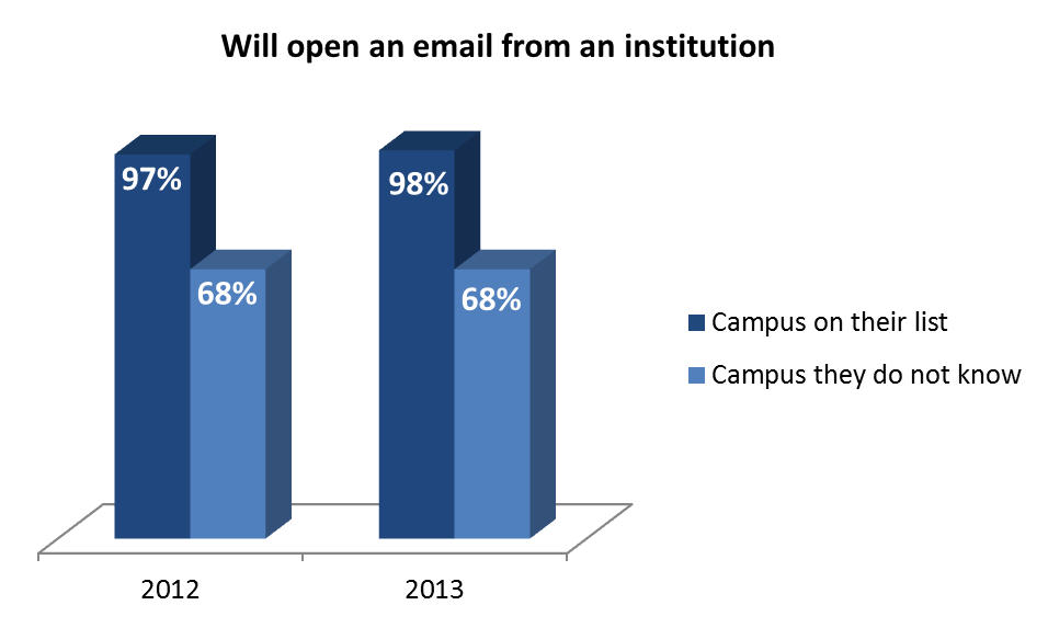 Will open an email from an institution