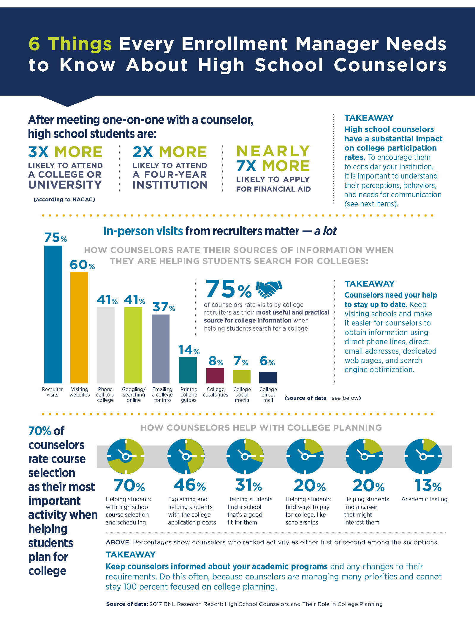 Click to download the full report on High School Counselors