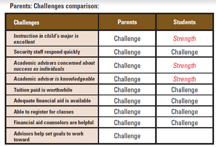 This graphic has a table that compares the relative strengths and challenges of an institution according to both parents and students. The table illustrates that although instruction in the major, academic advisor's focus on the individual, and knowledgeable academic advisors are all three considered a strength by the student, these areas are considered challenges by the parents.