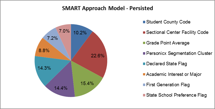 This pie chart shows the varying weights of different variables used by the SMART Approach's persistence model when estimating college persistence rates.