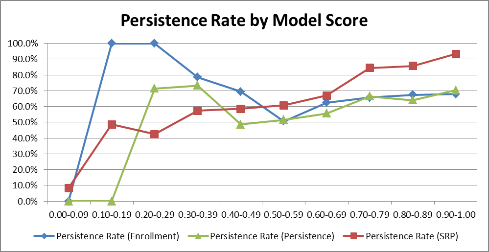 A graph of college student predictive modeling data shows that a students' persistence can be accurately predicted from factors determined in the college search process, before enrollment.