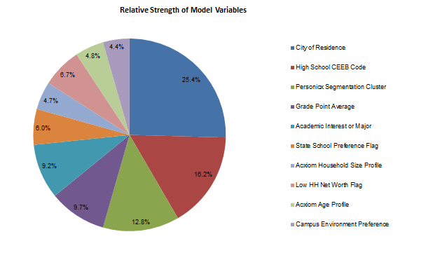 This pie chart shows the varying weights of different variables used by the SMART Approach's enrollment model when estimating college persistence rates.