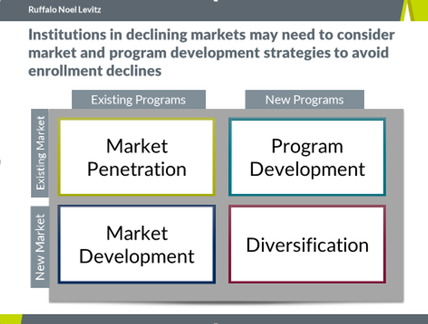 College enrollment challenges for institutions in declining markets.