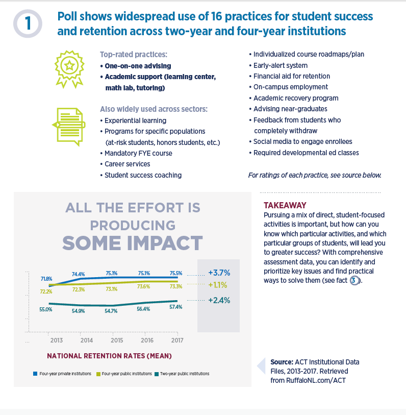Student retention infographic