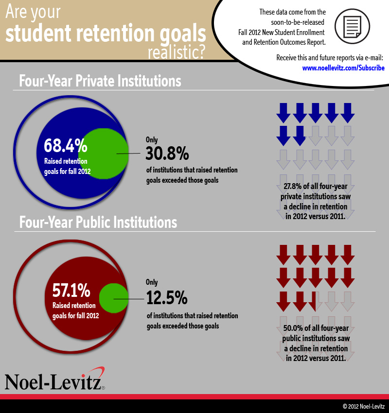 This graphic illustrates how only a small percentage of public and private four-year colleges and univesities are able to exceed their student retention goals, despite the fact that more than half of respondents say they increased their goals. In addition, a large percentage of institutions saw an overall decline in first-to-second-year retention rates.