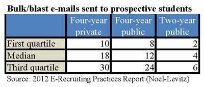 Number of blast e-mails colleges and universities report sending to prospective college students