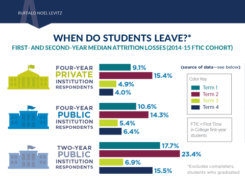 Second-year student success: When do students leave?