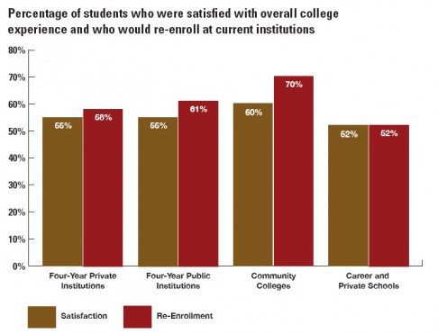 This data is obtained from the Noel-Levitz 2010 National Student Satisfaction and Priorities Report executive summary. It outlines the relationship between satisfaction and likeliness to re-enroll across different types of higher education institutions.