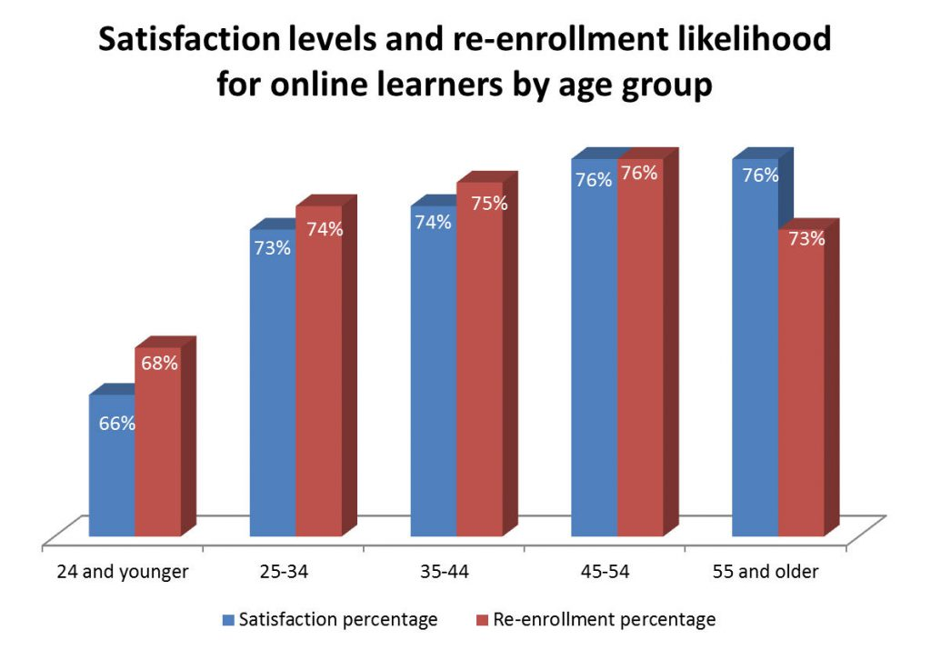 Satisfaction levels and re-enrollment likelihood for online learners by age group