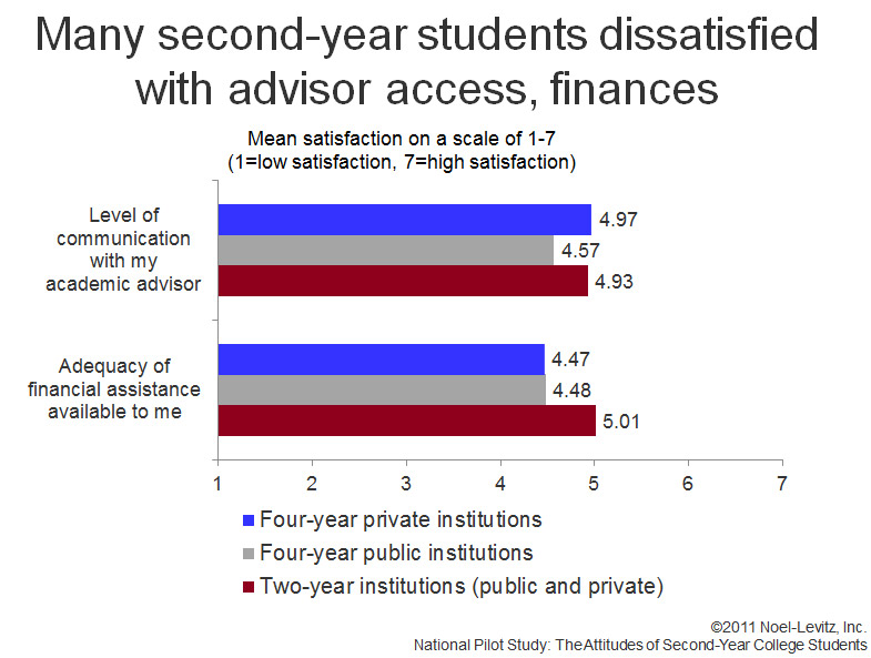 A graph from the Noel-Levitz Attitudes of Second-Year Students report, which shows that, to varying degrees, second-year students are most dissatisfied with their academic advising and financial assistance programs across all colle and university types.
