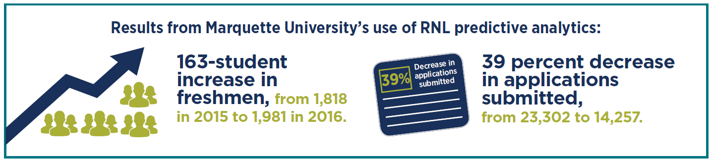 Results from Marquette University's use of RNL predictive analytics