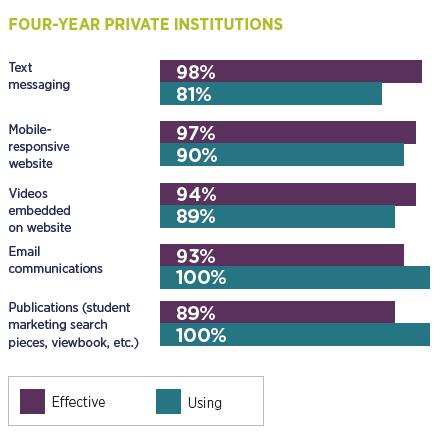 College student recruitment practices: private institutions