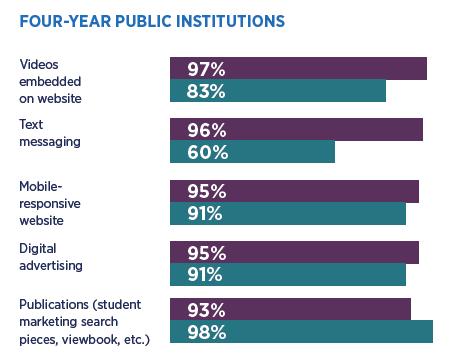 College student recruitment: public institution practices