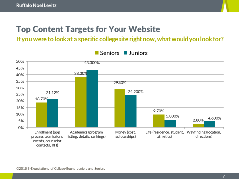Top content Targets for Your Website