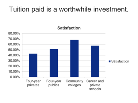 At four-year institutions, half or fewer of enrolled students agreed that their tuition was a worthwile investment, while students at two-year public and career/private schools were significantly more satisfied.