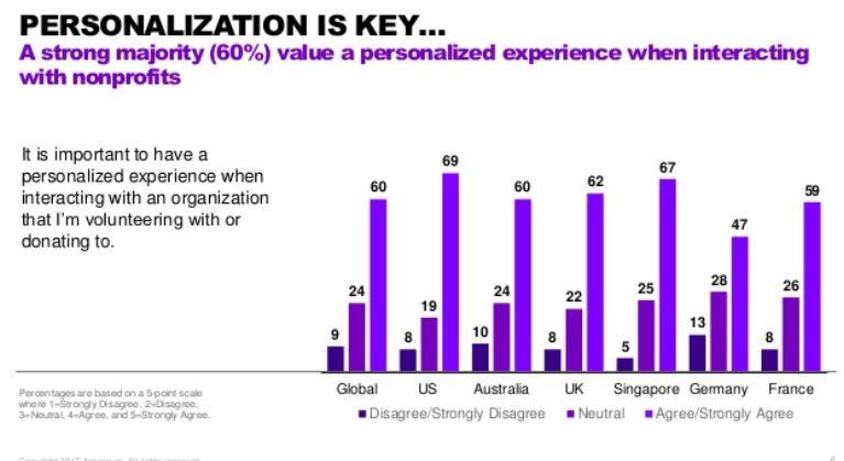 Fundraising personalization study