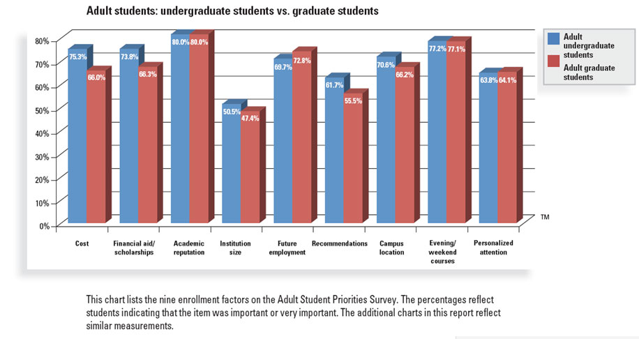 This graph shows enrollment factors rated by their importance to adult college students.